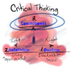 dualism-criticalthinking